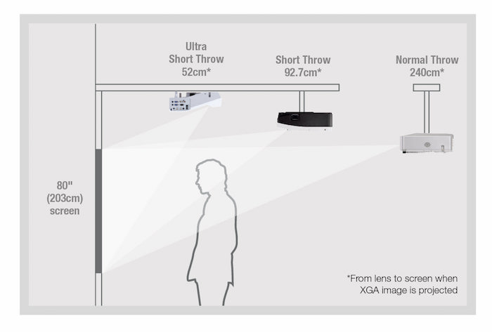 Alcance corto y alcance largo de los proyectores de video