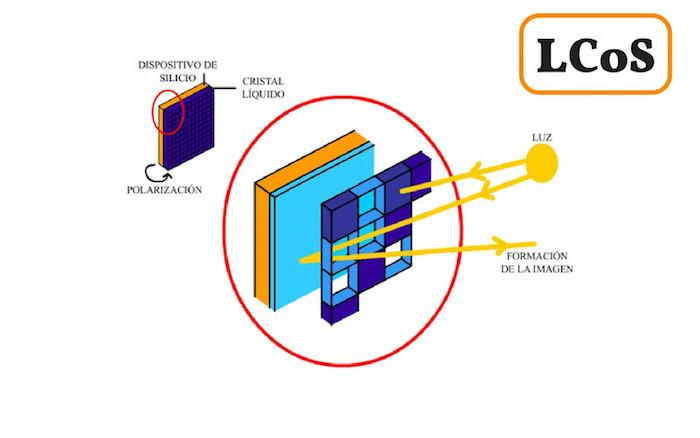 Cómo funciona un proyector LCOS