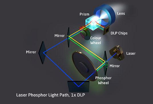 Fuente de luz de fósforo láser (pantalla DLP).