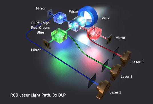 Fuente de luz láser RGB.