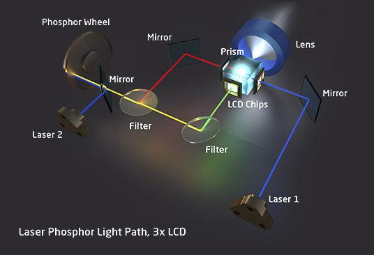 Fuente de luz láser de fósforo (pantalla 3LCD).