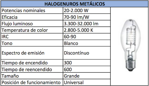 Halogenuros Metalicos lampara