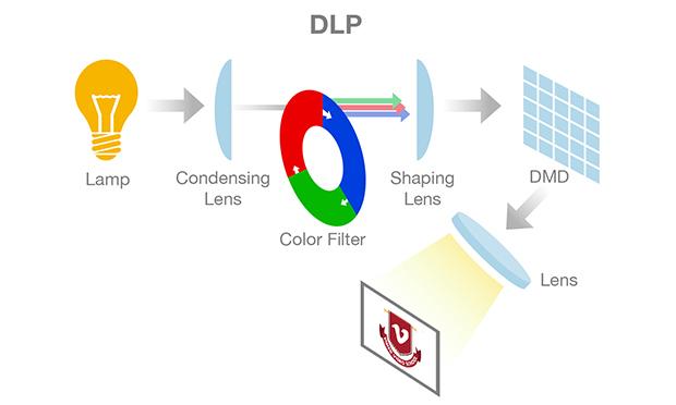 como funciona un proyector DLP