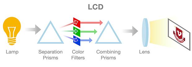 Como funciona un proyector LCD