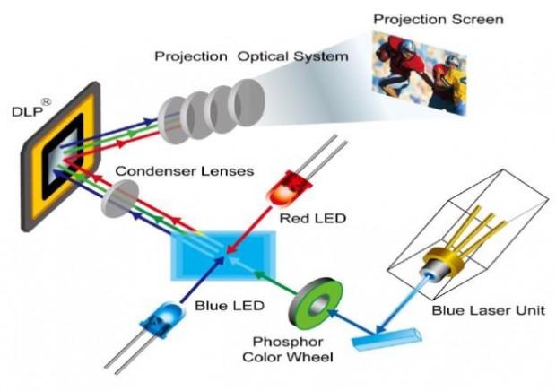 como funciona un proyector hibrido laser led