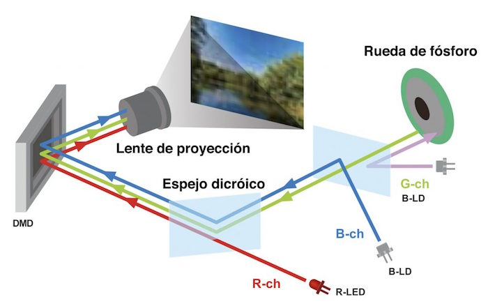 como funciona un proyector led