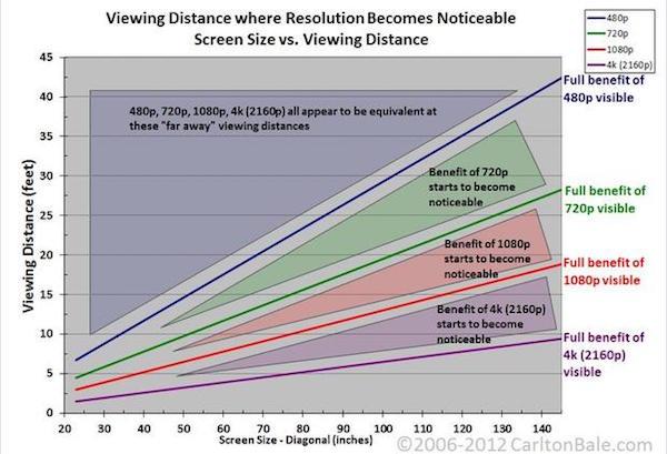 proyector hd 4k resolucion y distancia de pantalla
