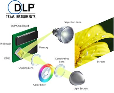 tecnologia-DLP proyectores